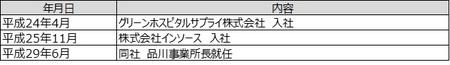 取締役 成田智哉 プロフィール