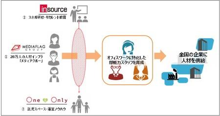 ダブルワークマネジメントの特徴図表