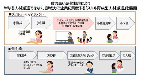 登録~お仕事までの流れのイメージ図