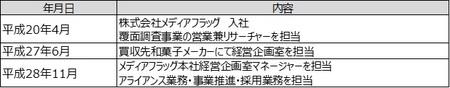 代表取締役社長 山口孝太 プロフィール