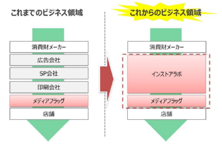 INSTORE LABO主導の事業イメージ図