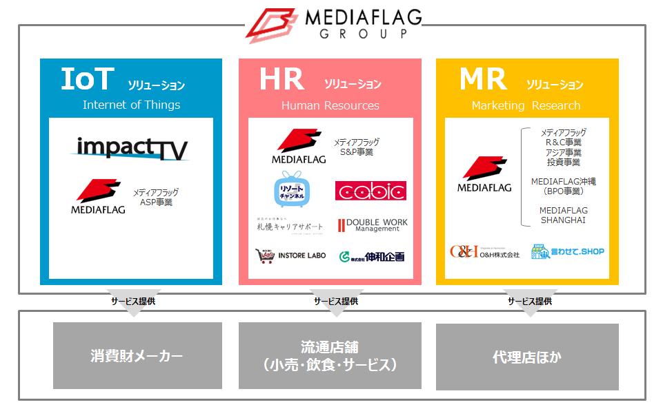 事業セグメントの画像
