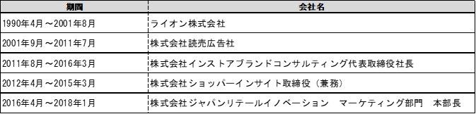 秋田晃周 経歴