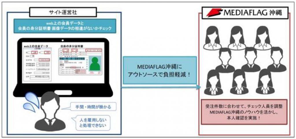 オンライン本人確認業務のフロー図