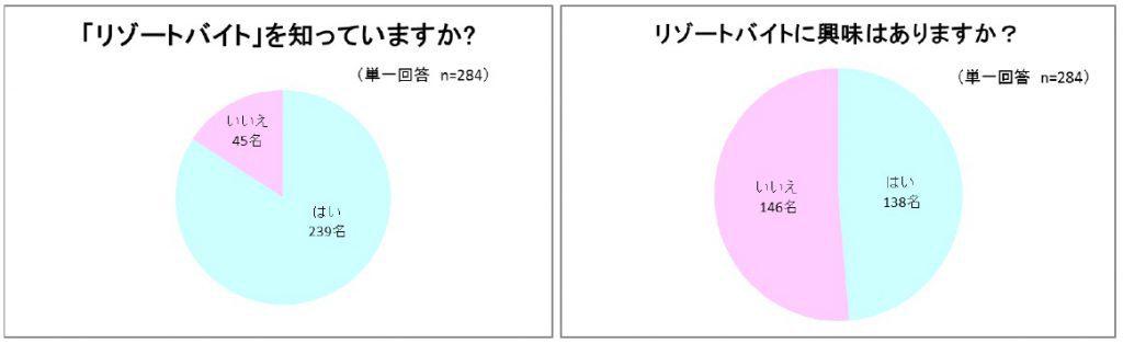 アンケートグラフ図1
