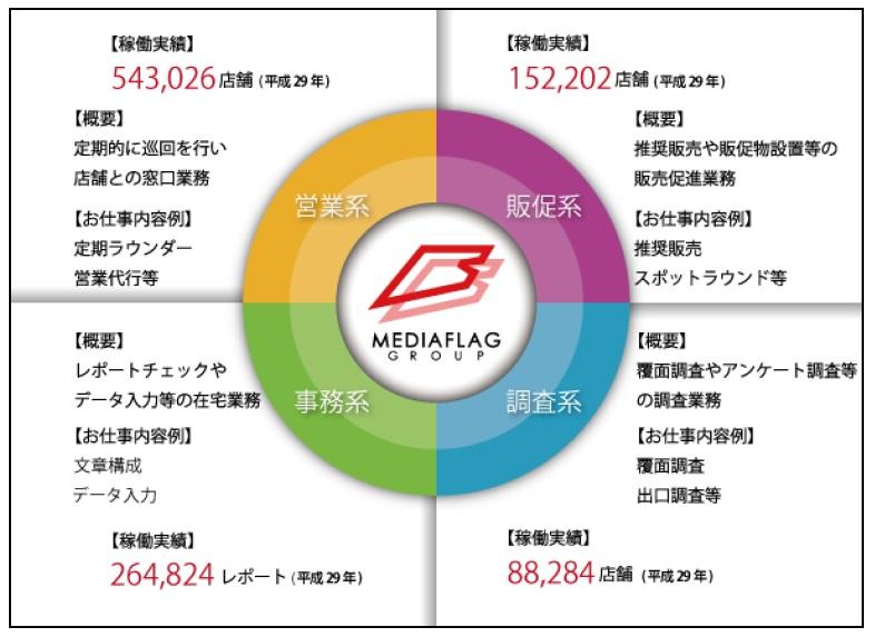 ジャンル別稼働実績円グラフ