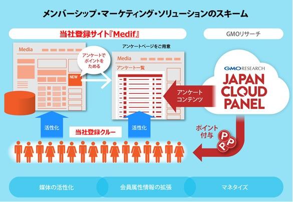 メンバーシップ・マーケティング・ソリューションのスキーム図