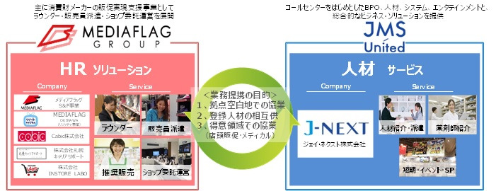 業務提携イメージ画像