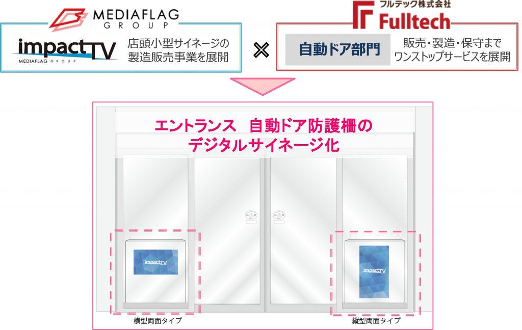 自動ドア防護柵イメージのデジタルサイネージ化画像