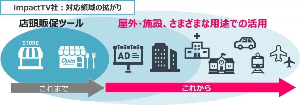 デジタルサイネージ対応領域の拡大イメージ画像