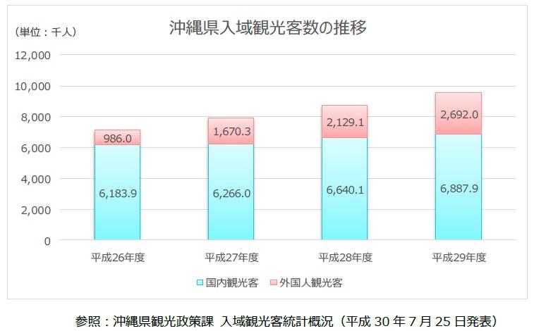 沖縄県入域観光客数の数位グラフ
