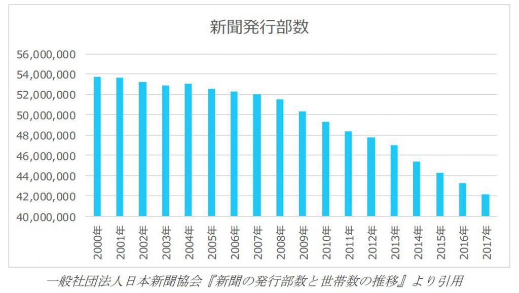 新聞発行部数棒グラフ