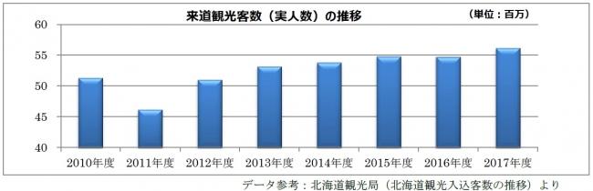 来道観光客数の棒グラフ
