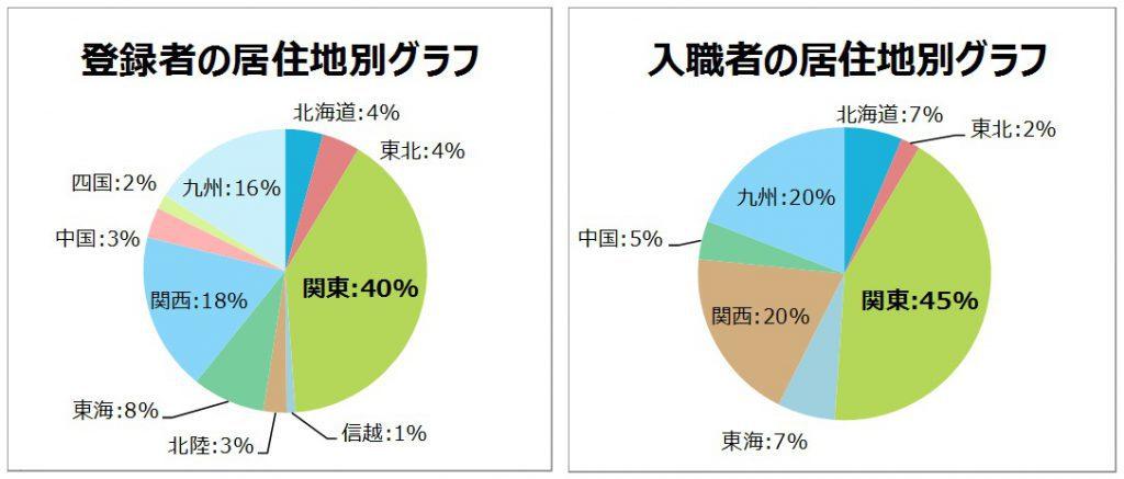 登録者、入植者の居住別グラフ