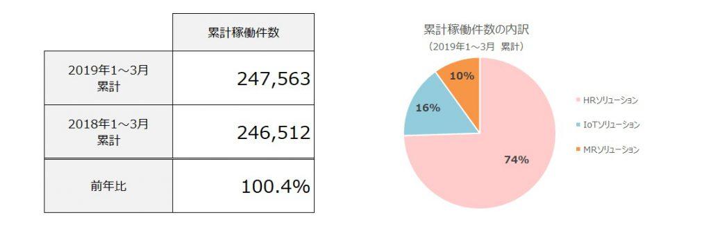 稼動件数の図表・グラフの画像