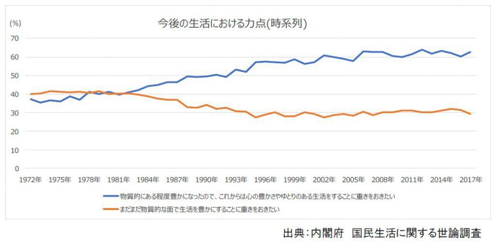 今後の生活における力点 折れ線グラフ
