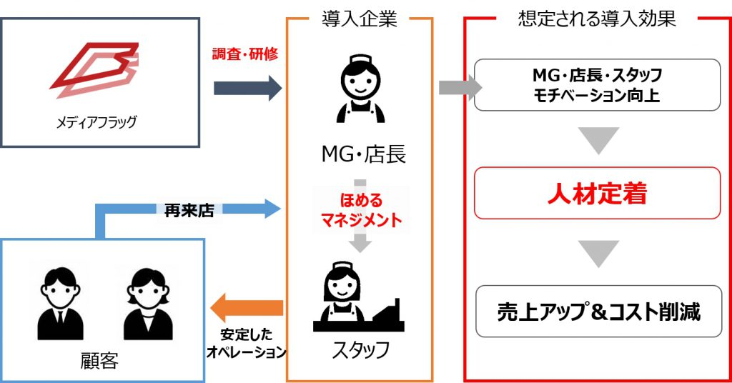 ほめまくる覆面調査サービスイメージ図