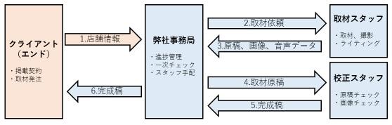 発注から納品の流れフロー図