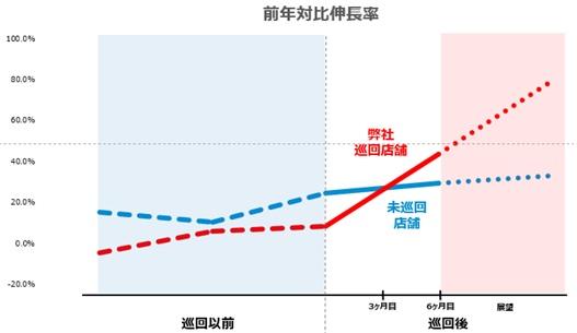プレミアムラウンドサービス前年対比伸長率