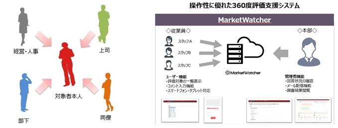 覆面調査+ES調査イメージ画像
