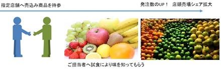 試食営業発注促進ラウンダーの営業代行イメージ画像