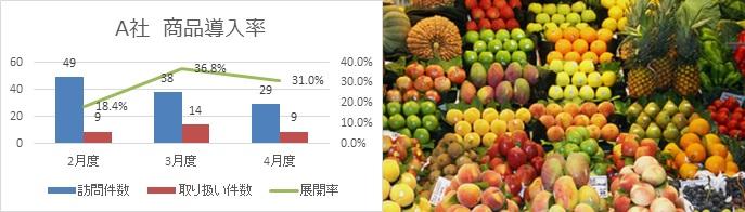 商品導入率グラフ