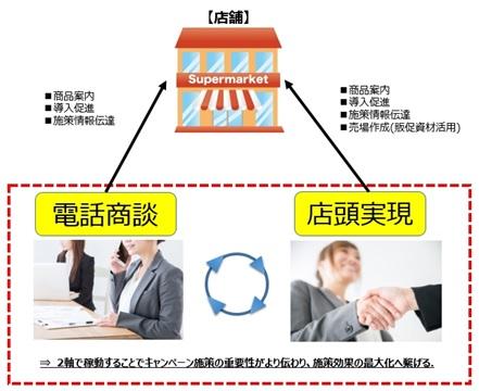 店頭ラウンド+TEL営業サービスイメージ画像
