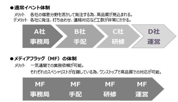 イベント運営スタッフ受託サービス体制図