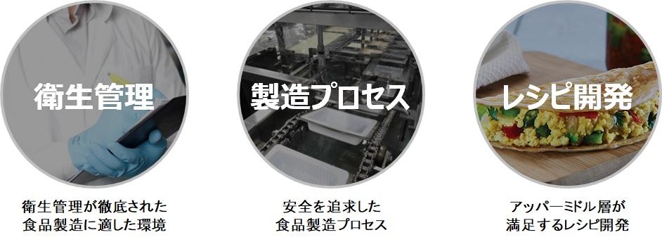 高品質なオリジナルフード製造の3つの条件