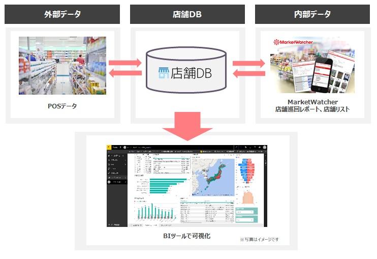 BIツール イメージ図