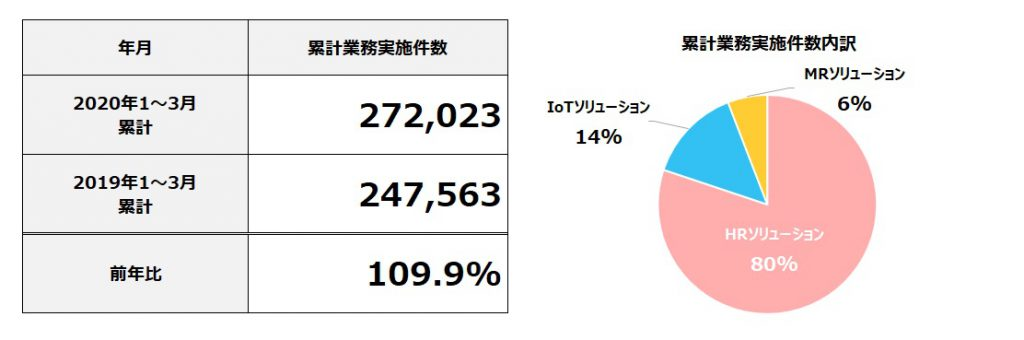 2020年3月度 累計フィールドマーケティング業務実施件数