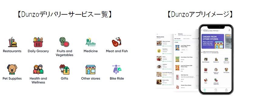 Dunzoアプリ イメージ画像