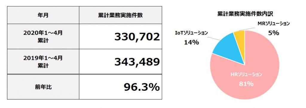 2020年4月度 累計フィールドマーケティング業務実施件数