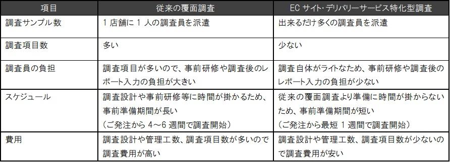 『従来の覆面調査』と『ECサイト・デリバリーサービス特化型調査』の比較