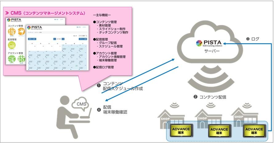 オンライン配信型サイネージ