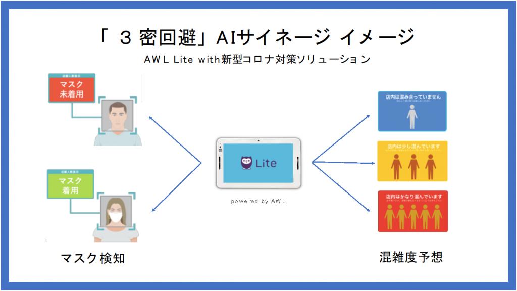「3密回避」AIサイネージイメージ AWL Lite with新型コロナ対策ソリューション