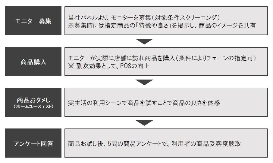 サービス導入の流れ 図表