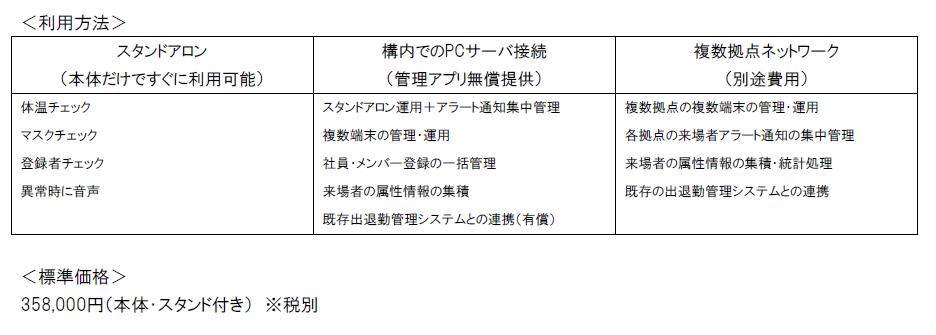 利用方法: スタンドアロン (本体だけですぐに利用可能) 構内でのPCサーバ接続 (管理アプリ無償提供) 複数拠点ネットワーク <標準価格> 358,000円(本体・スタンド付き) ※税別