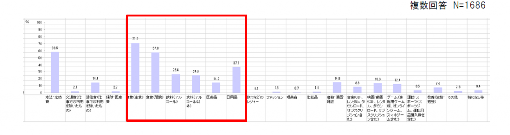グラフ 食料品 飲料品 医薬品 日用品