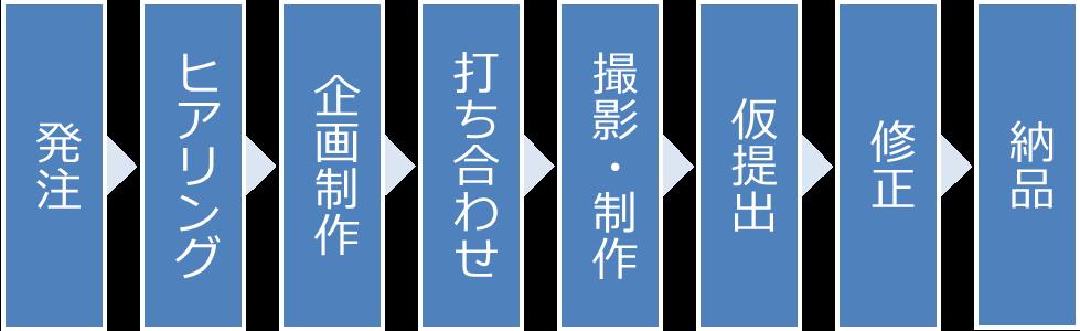 発注→ヒアリング→企画制作→打合せ→撮影・製作→仮提出→修正→納品