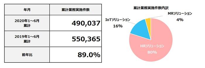 2020年6月度 累計フィールドマーケティング業務実施件数
