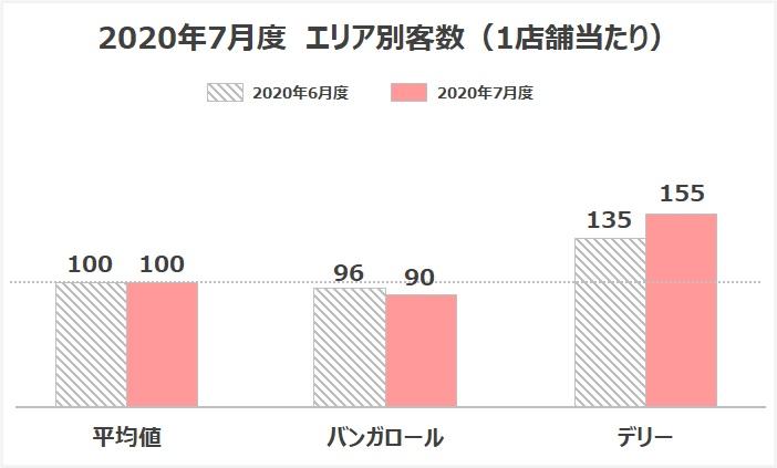 客数 グラフ