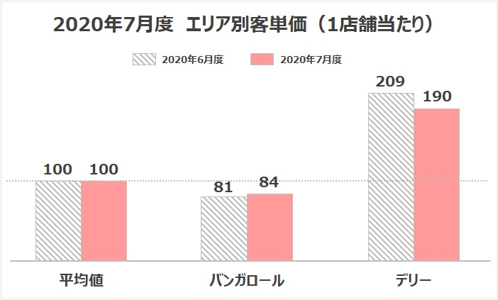 客単価 グラフ