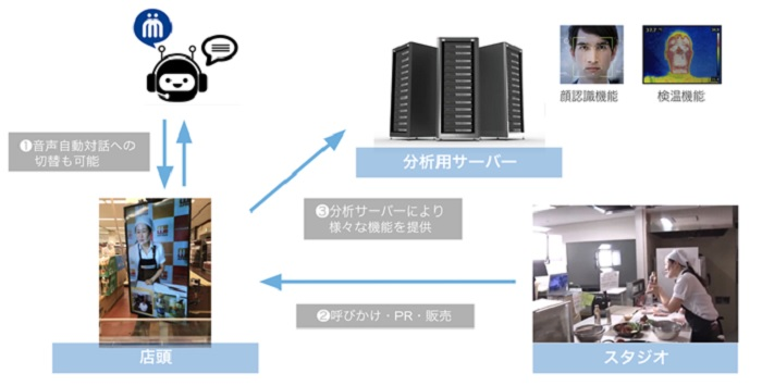 リモート接客システム イメージ画像1