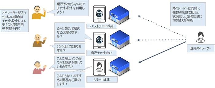 リモート接客システム イメージ画像2