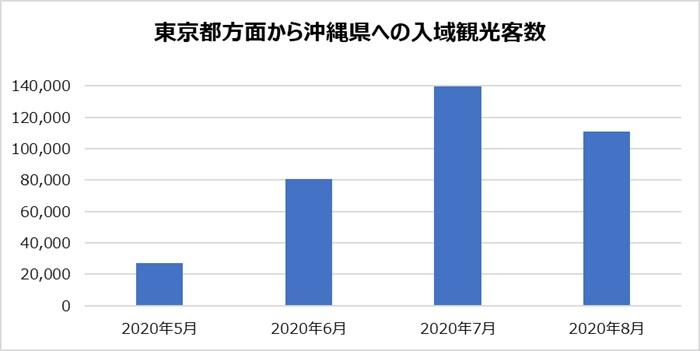 東京都方面から沖縄県への観光入域数の推移