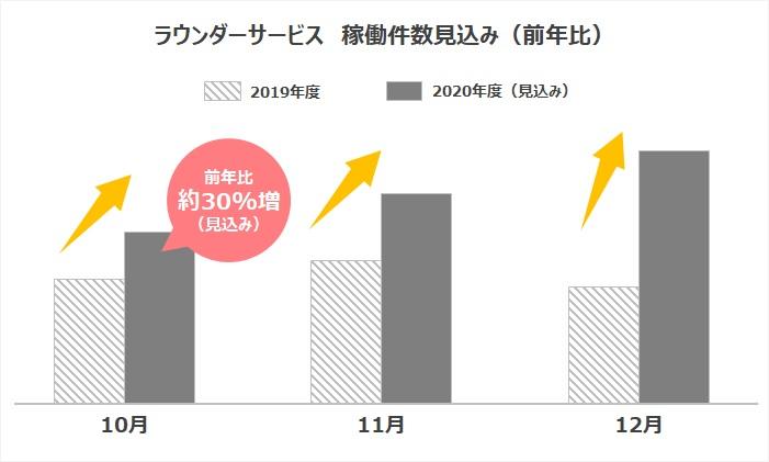 2020年10月度 ラウンダーサービス 稼働件数(見込み)