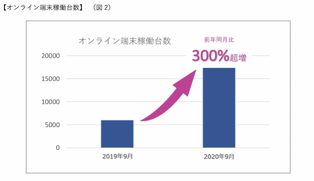 オンライン端末稼働台数 前年同月比300% 超増