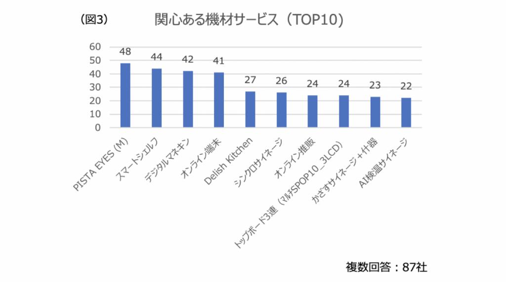 関心ある機材サービス (top10)
