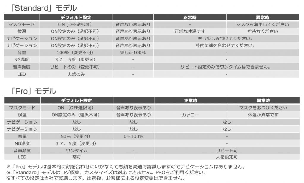 AI検温サイネージ「Standard」「Pro」モデル出荷時の基本設定表